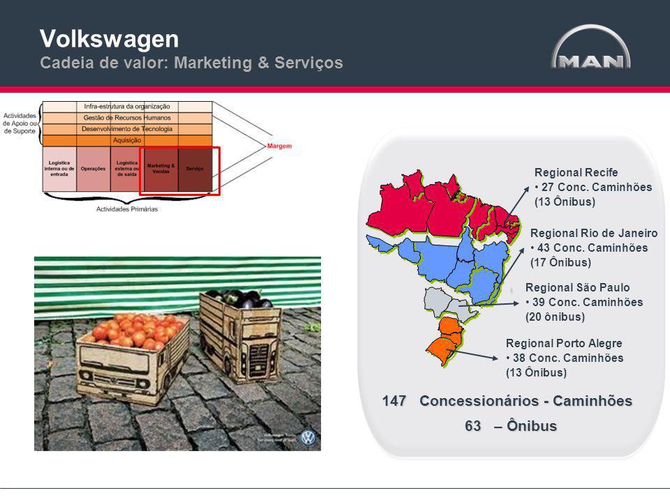 Volkswagen Cadeia de valor: Marketing & Serviços