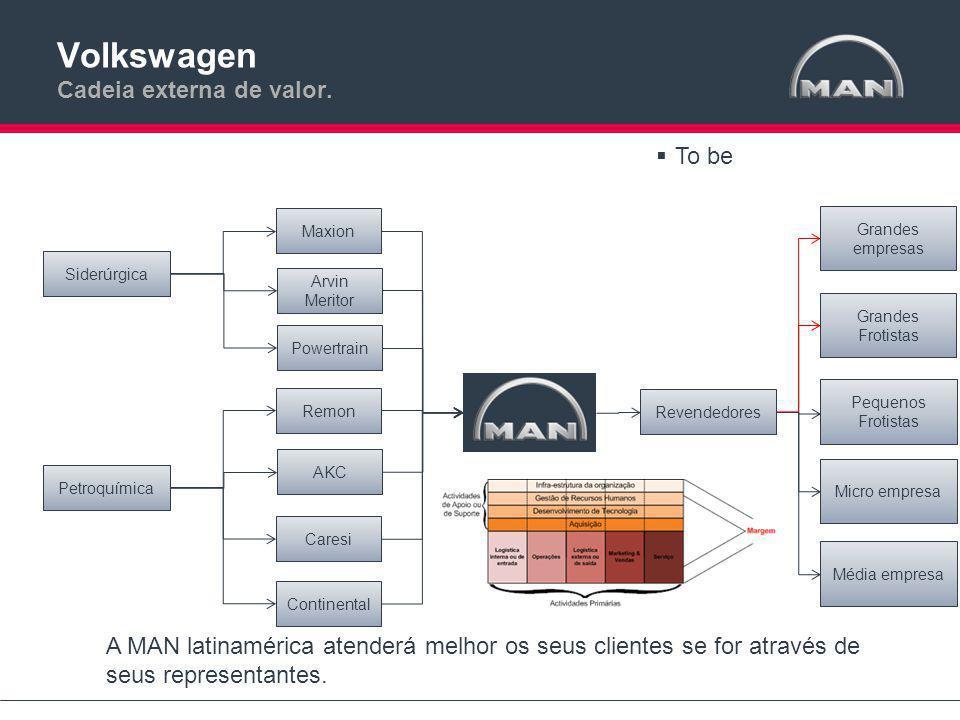 Volkswagen Cadeia externa de valor.