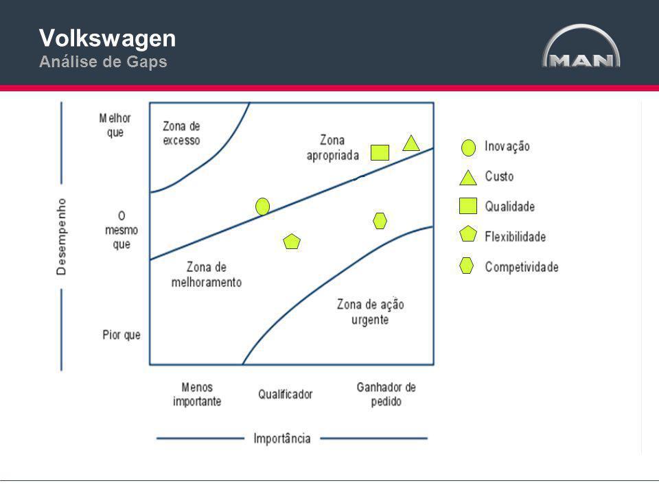 Volkswagen Análise de Gaps