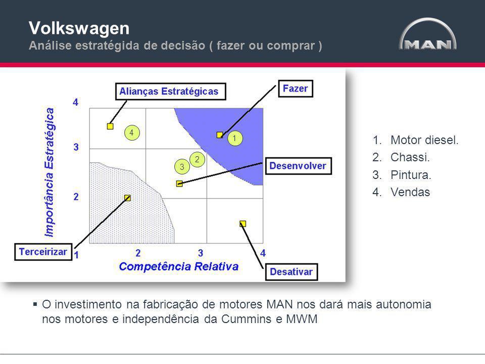 Volkswagen Análise estratégida de decisão ( fazer ou comprar )