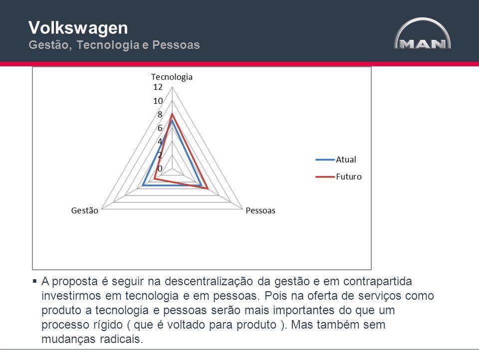 Volkswagen Gestão, Tecnologia e Pessoas
