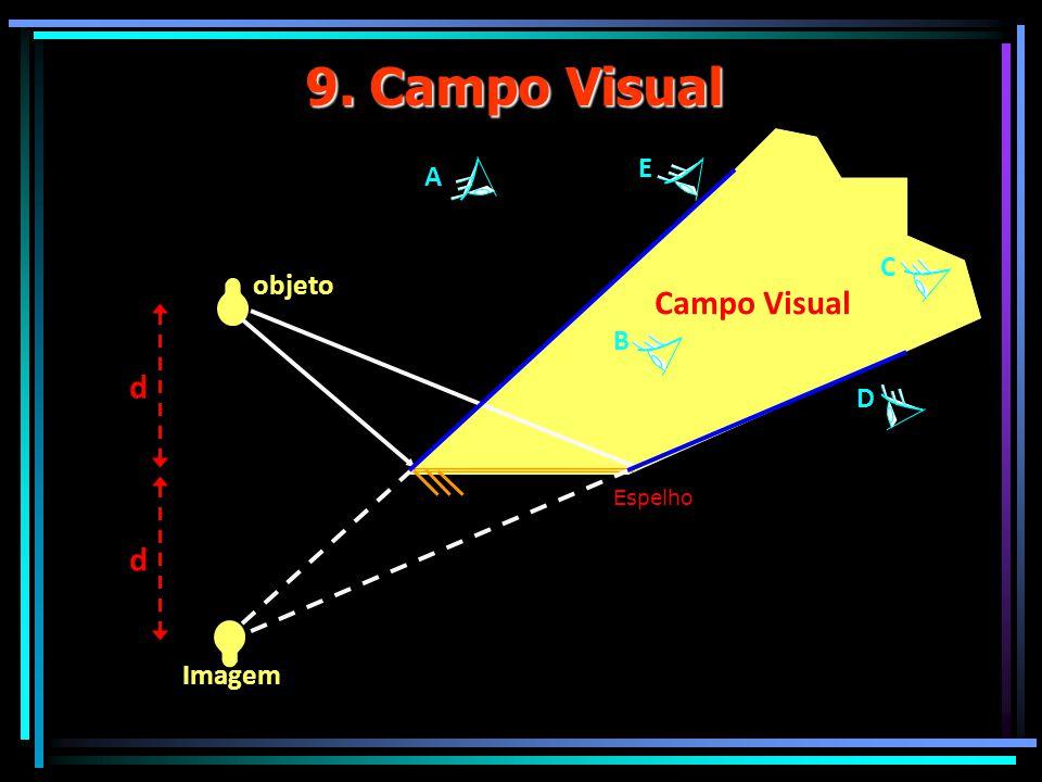 9. Campo Visual E A C objeto Campo Visual B d D Espelho d Imagem
