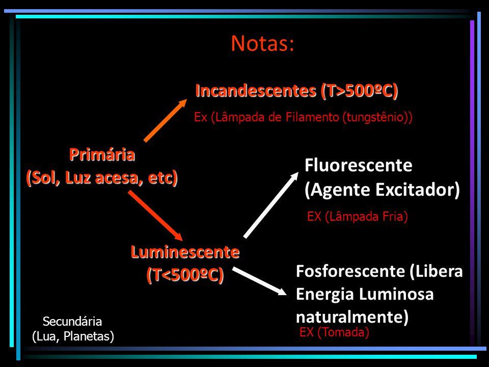 Notas: Fluorescente (Agente Excitador) Incandescentes (T>500ºC)