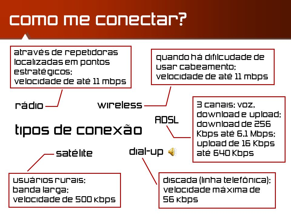 como me conectar tipos de conexão rádio wireless ADSL dial-up