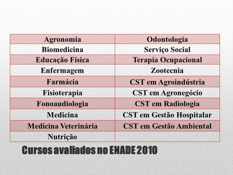Cursos avaliados no ENADE 2010