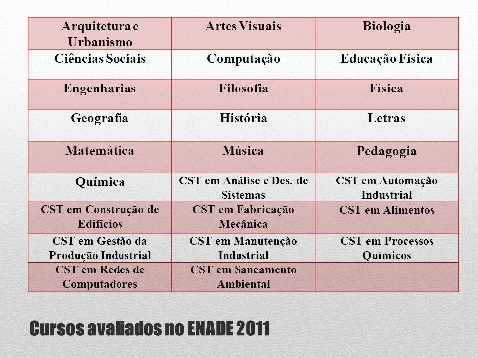 Cursos avaliados no ENADE 2011