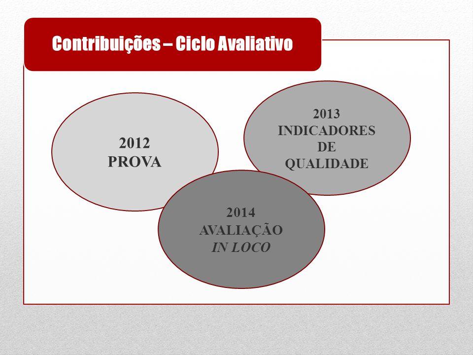 Contribuições – Ciclo Avaliativo