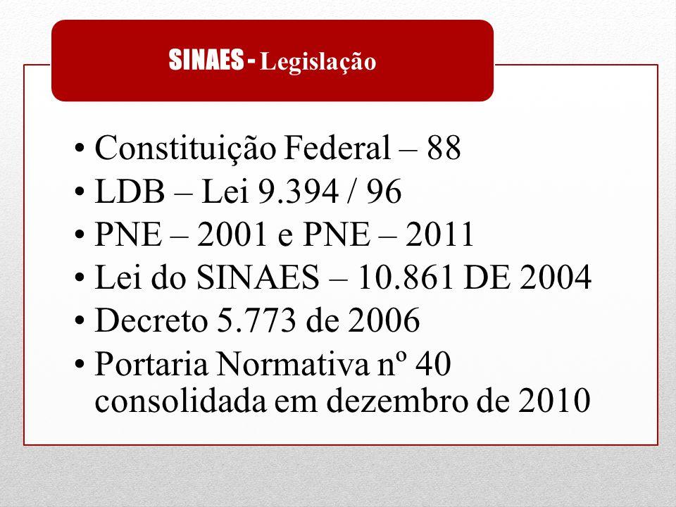 SINAES - Legislação Constituição Federal – 88 LDB – Lei 9.394 / 96