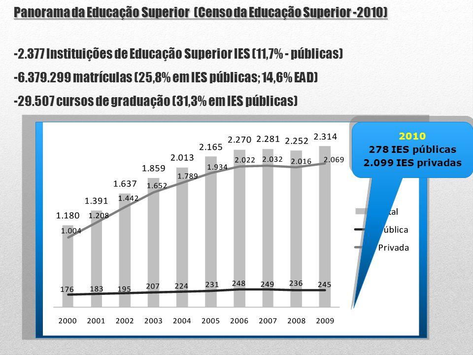 Número de IES – Brasil - Evolução – 2000-2009