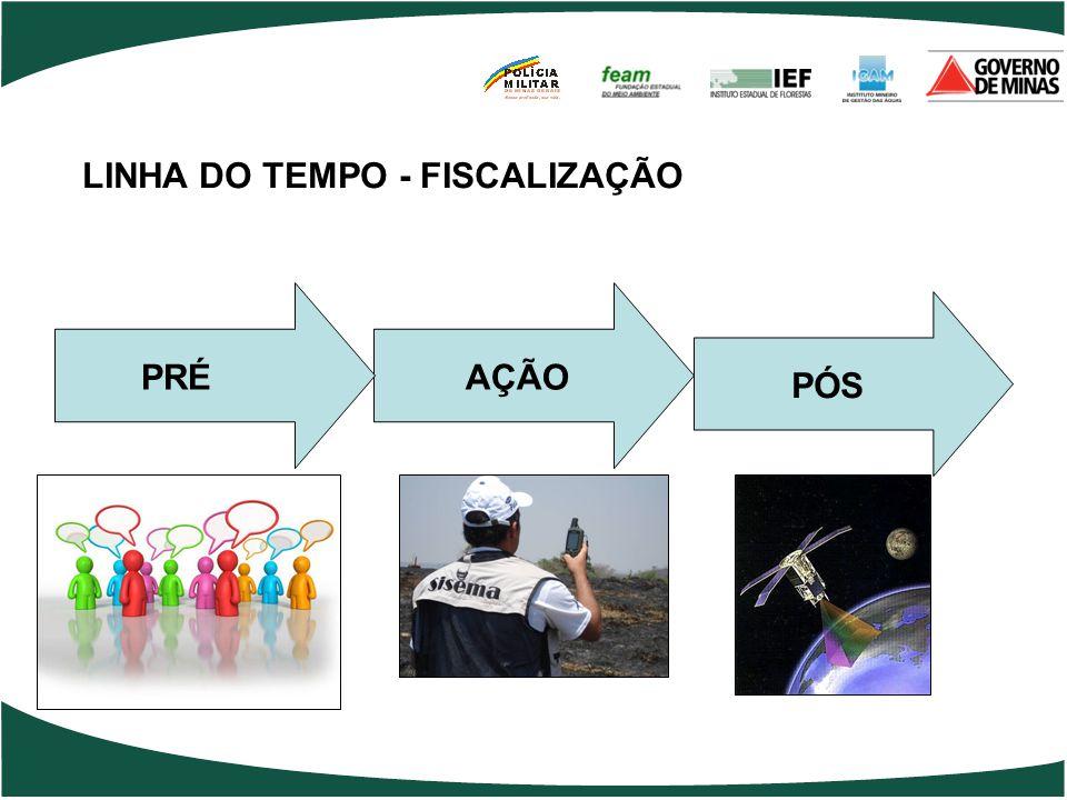 LINHA DO TEMPO - FISCALIZAÇÃO