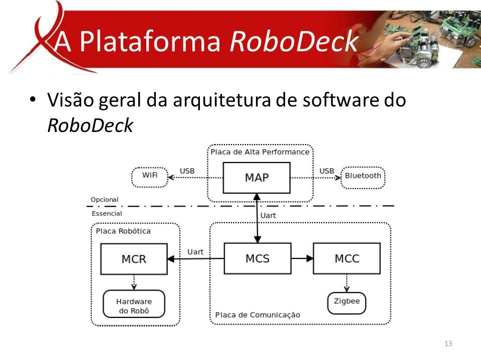 A Plataforma RoboDeck Visão geral da arquitetura de software do RoboDeck