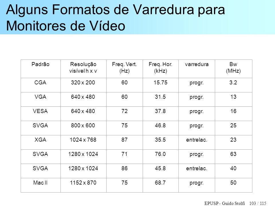 Alguns Formatos de Varredura para Monitores de Vídeo