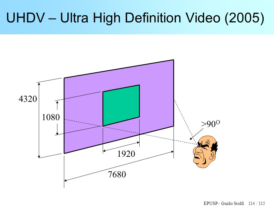 UHDV – Ultra High Definition Video (2005)