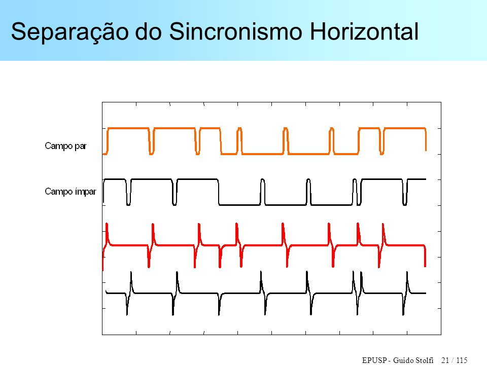 Separação do Sincronismo Horizontal