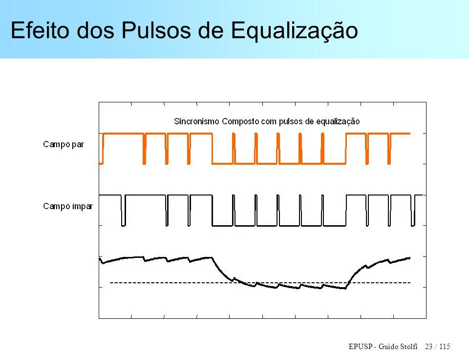 Efeito dos Pulsos de Equalização