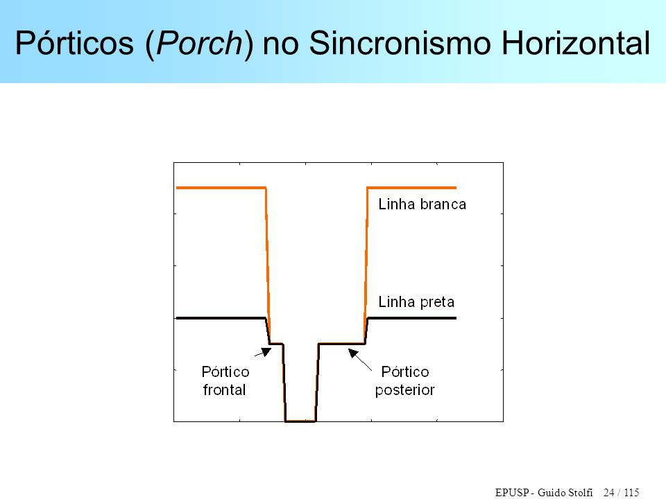 Pórticos (Porch) no Sincronismo Horizontal