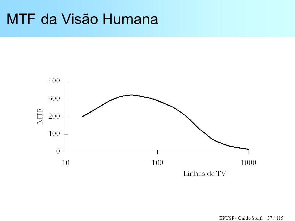 MTF da Visão Humana