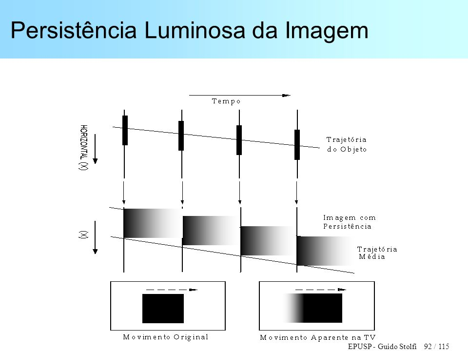 Persistência Luminosa da Imagem