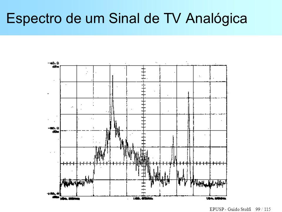 Espectro de um Sinal de TV Analógica