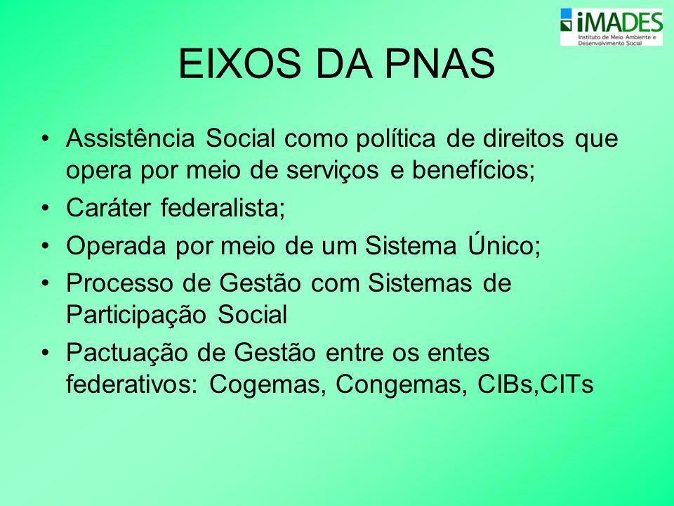 EIXOS DA PNAS Assistência Social como política de direitos que opera por meio de serviços e benefícios;
