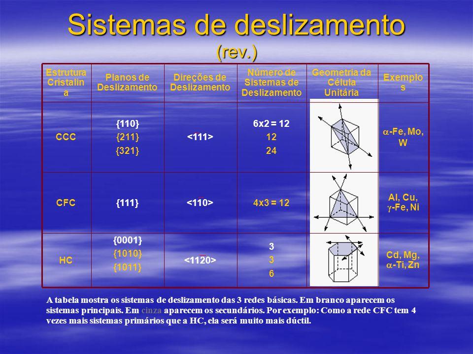 Sistemas de deslizamento (rev.)