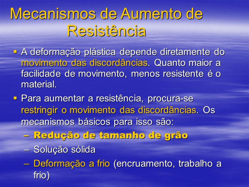 Mecanismos de Aumento de Resistência
