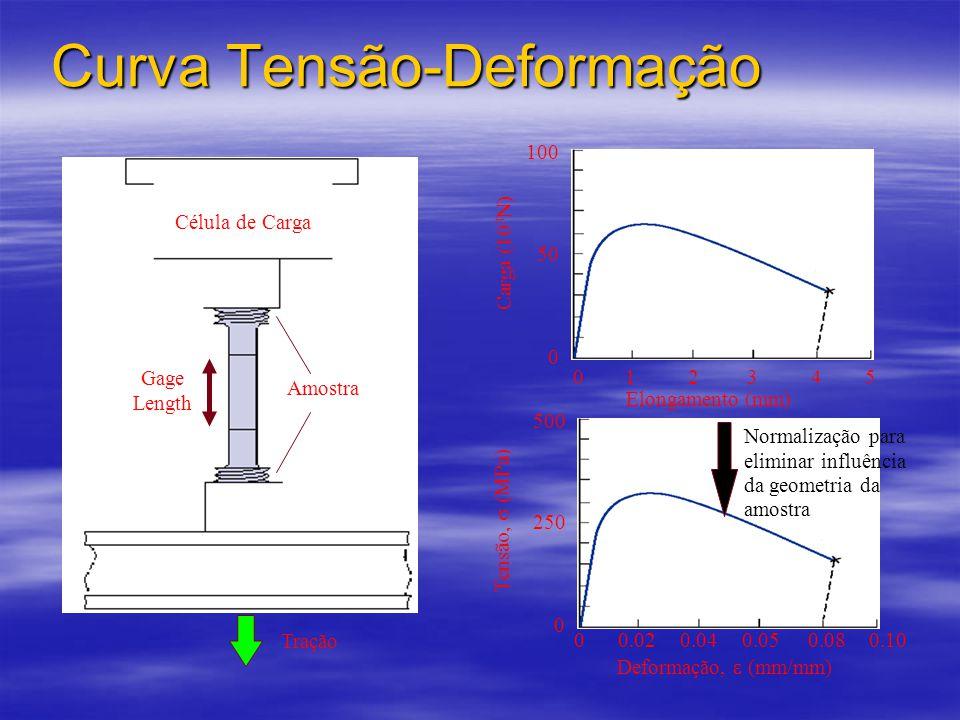Curva Tensão-Deformação