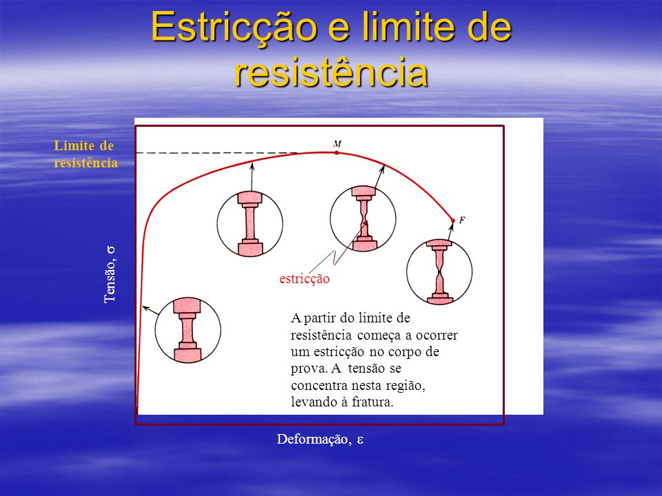 Estricção e limite de resistência