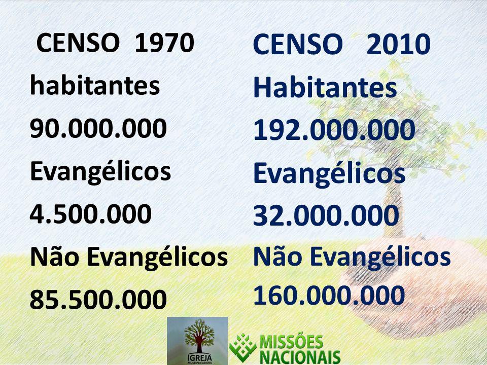 CENSO 2010 Habitantes 192.000.000 Evangélicos 32.000.000