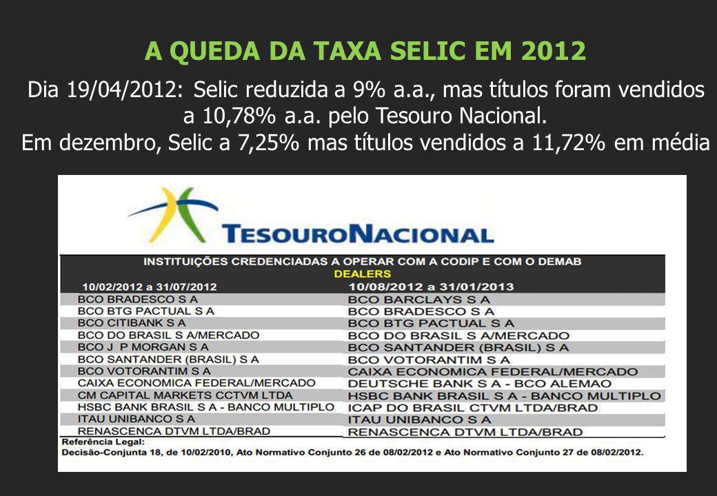 Em dezembro, Selic a 7,25% mas títulos vendidos a 11,72% em média