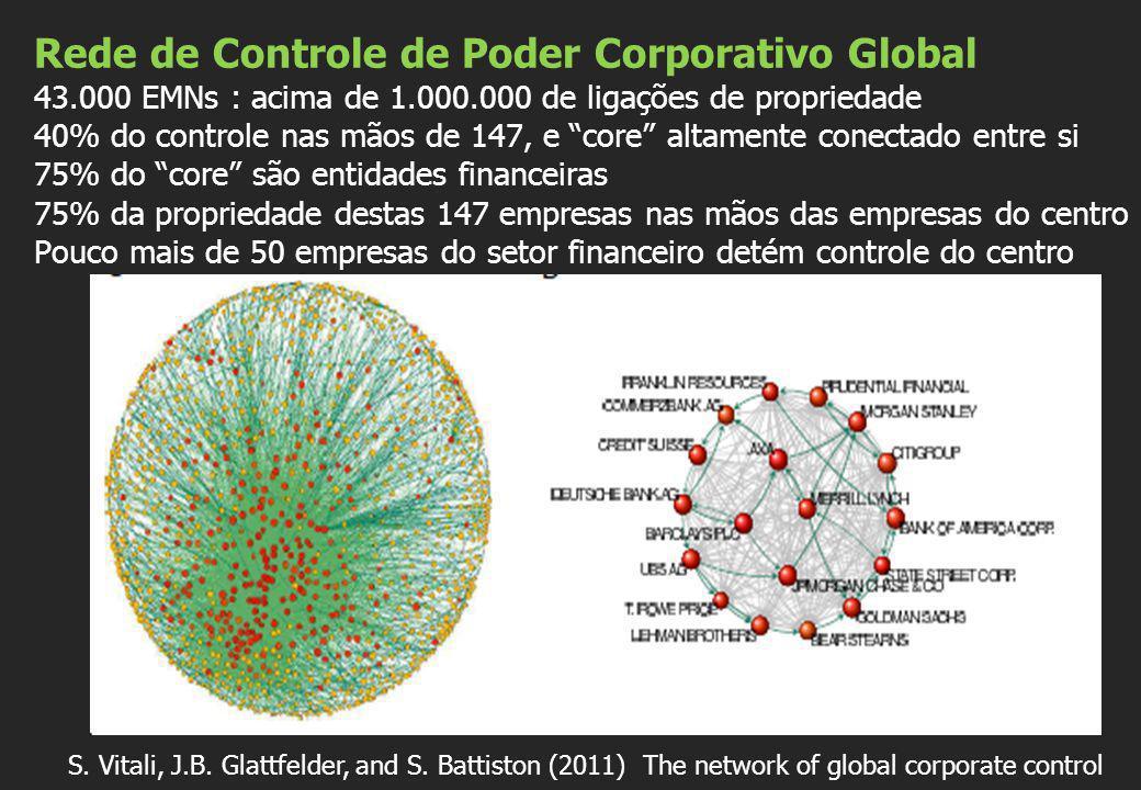 Rede de Controle de Poder Corporativo Global 43. 000 EMNs : acima de 1