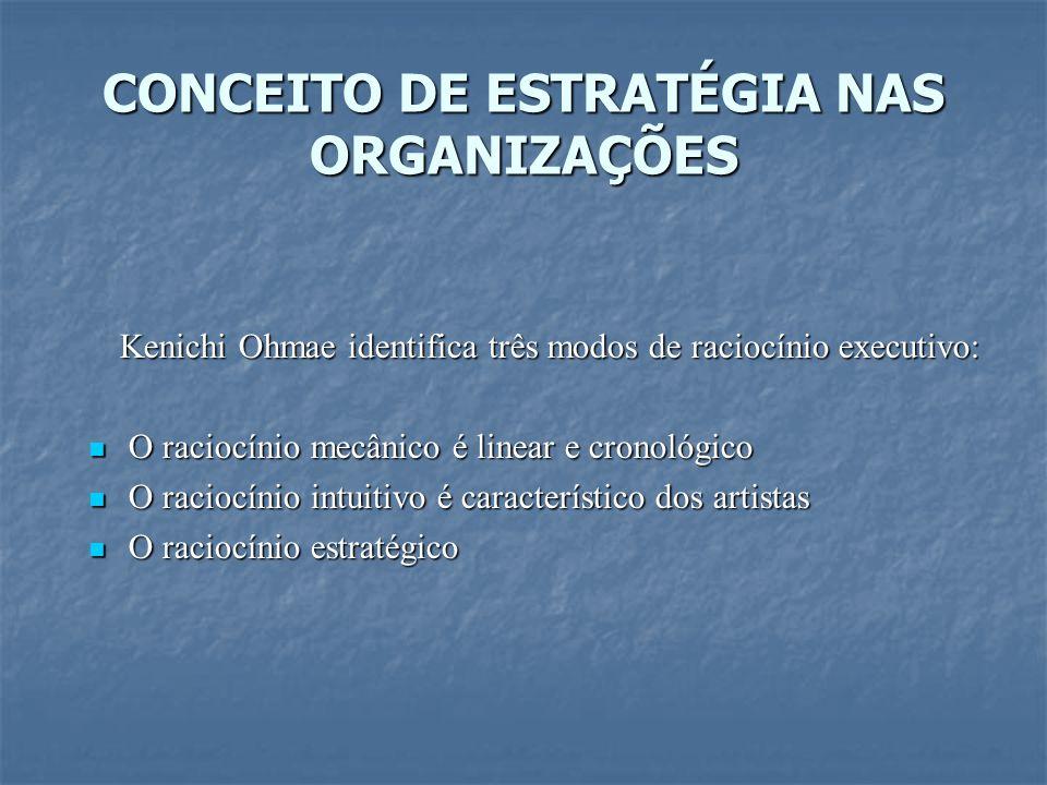 CONCEITO DE ESTRATÉGIA NAS ORGANIZAÇÕES