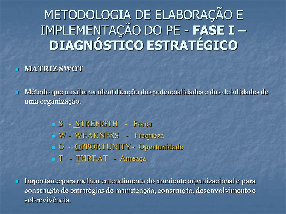 METODOLOGIA DE ELABORAÇÃO E IMPLEMENTAÇÃO DO PE - FASE I – DIAGNÓSTICO ESTRATÉGICO