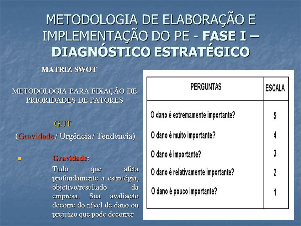 METODOLOGIA PARA FIXAÇÃO DE PRIORIDADES DE FATORES