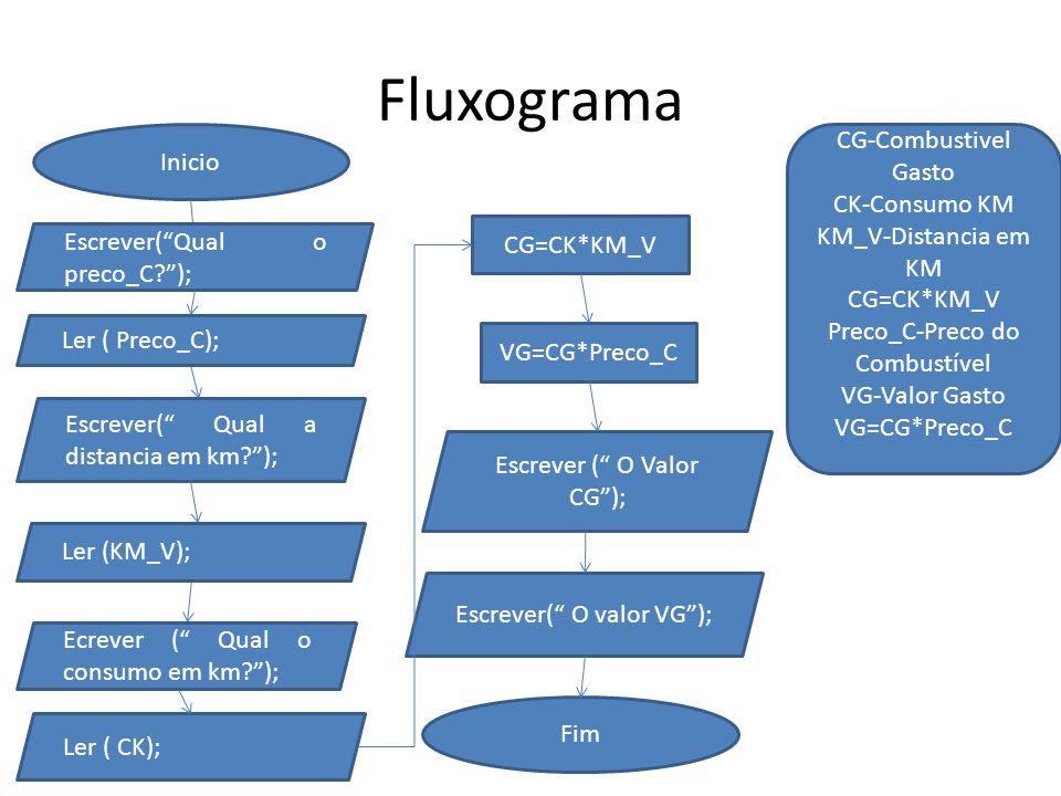 Fluxograma CG-Combustivel Gasto Inicio CK-Consumo KM