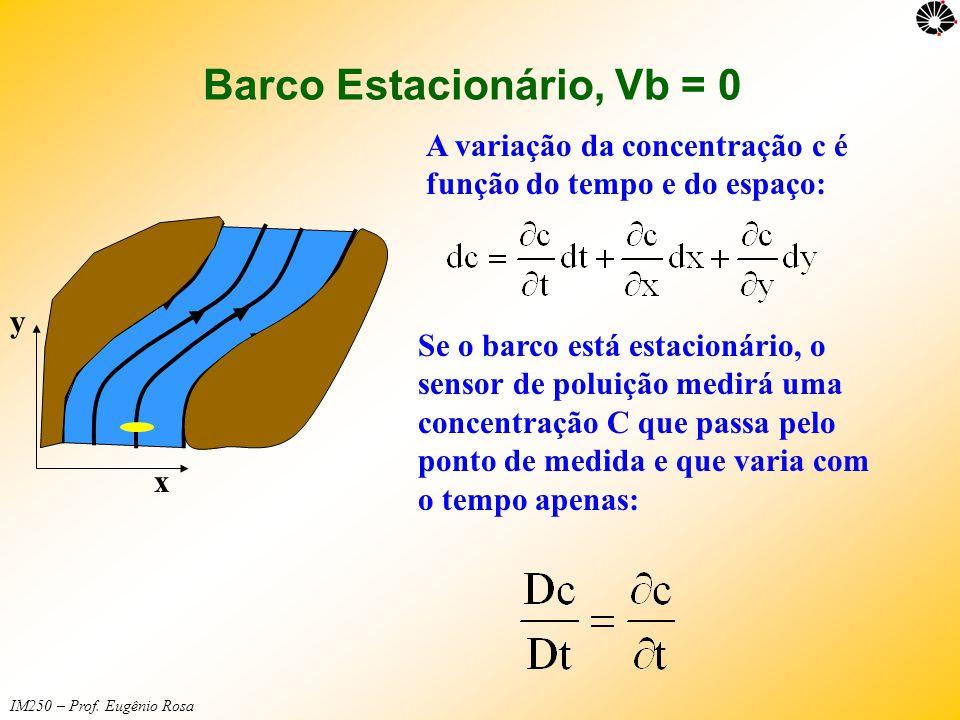 Barco Estacionário, Vb = 0