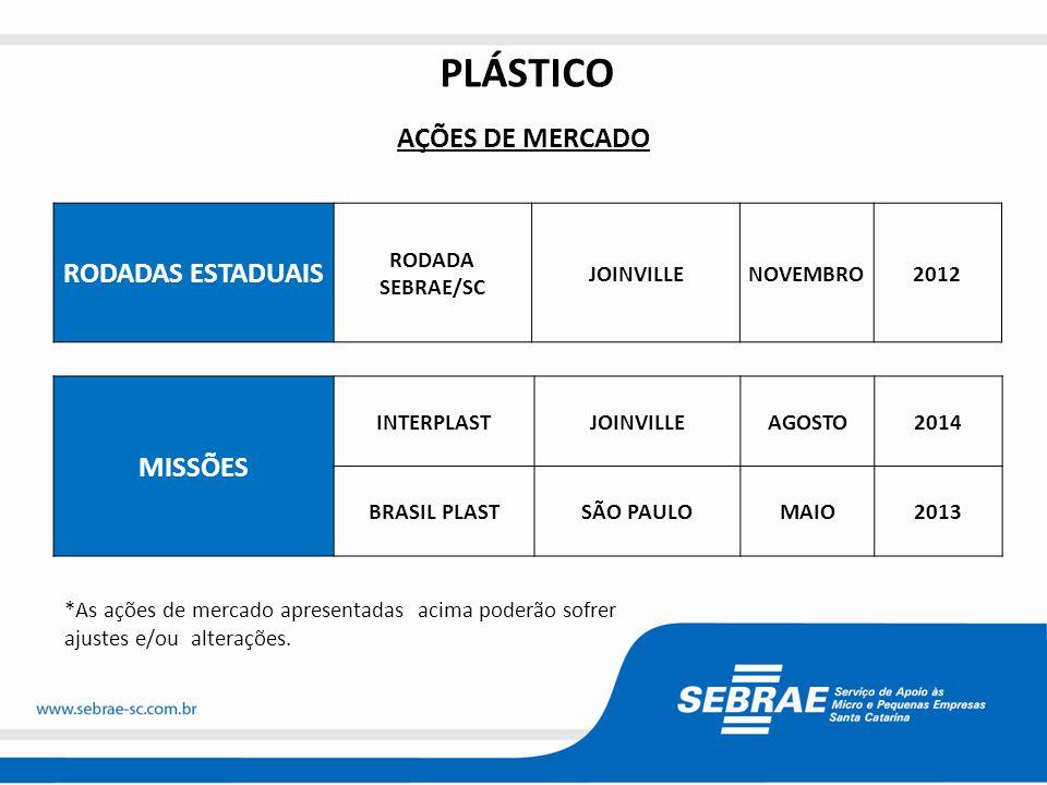 PLÁSTICO RODADAS ESTADUAIS AÇÕES DE MERCADO MISSÕES RODADA SEBRAE/SC