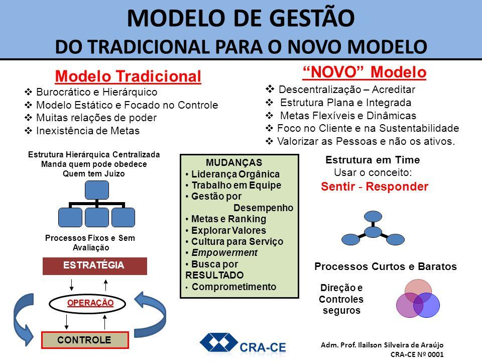 MODELO DE GESTÃO DO TRADICIONAL PARA O NOVO MODELO