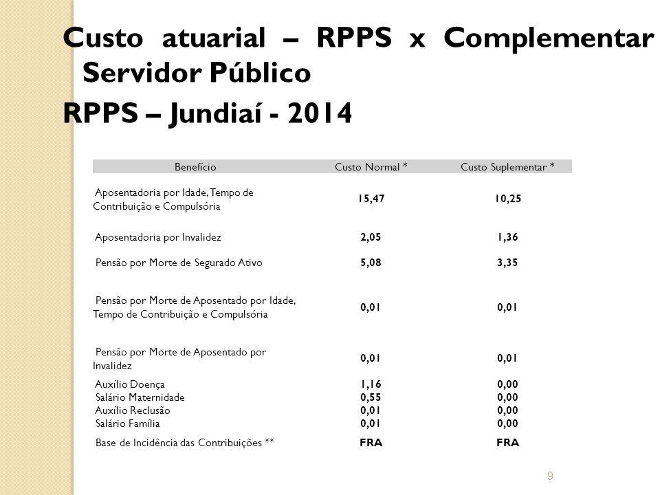 Custo atuarial – RPPS x Complementar Servidor Público