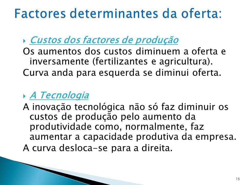 Factores determinantes da oferta: