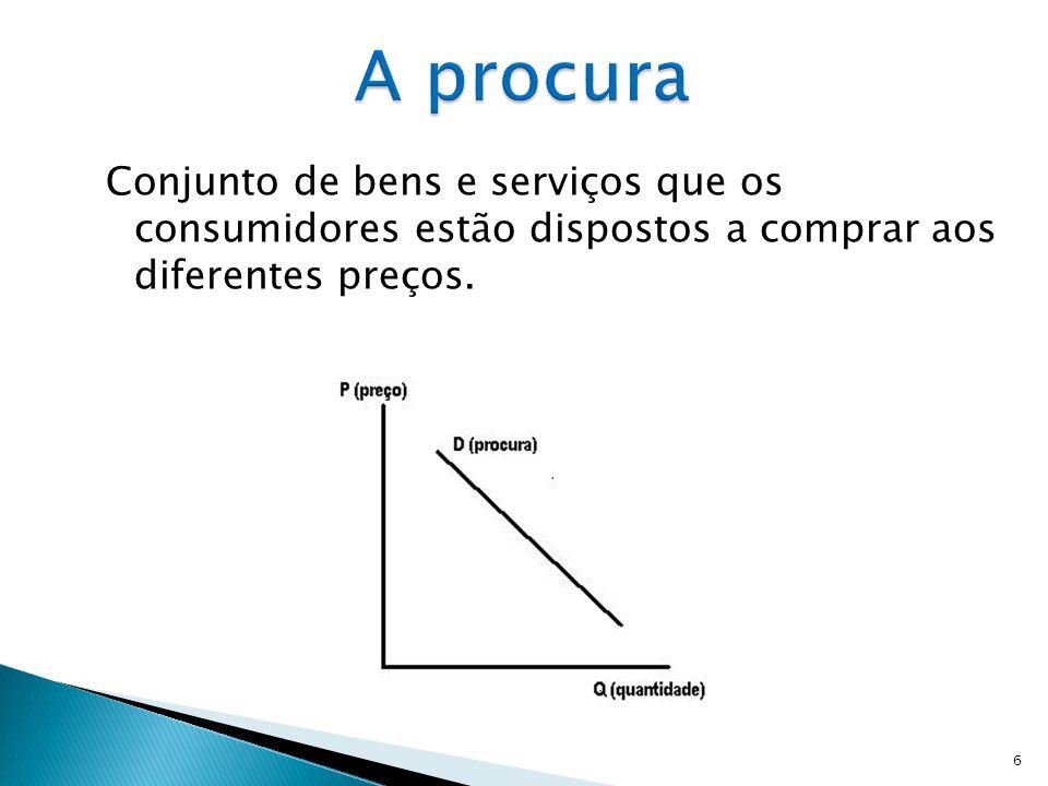 A procura Conjunto de bens e serviços que os consumidores estão dispostos a comprar aos diferentes preços.