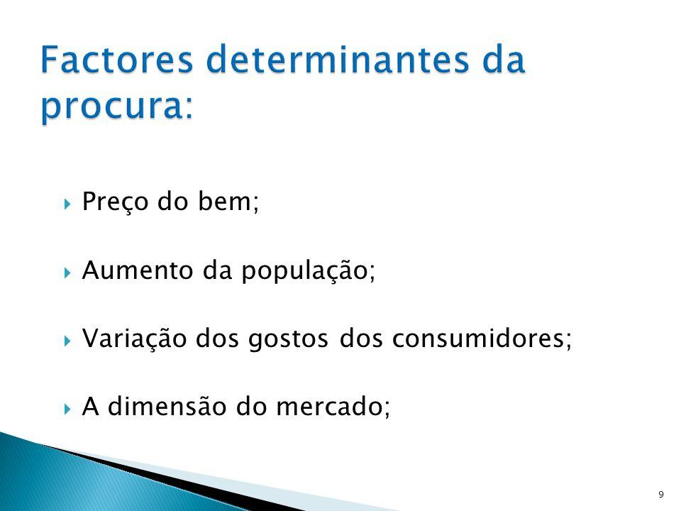 Factores determinantes da procura: