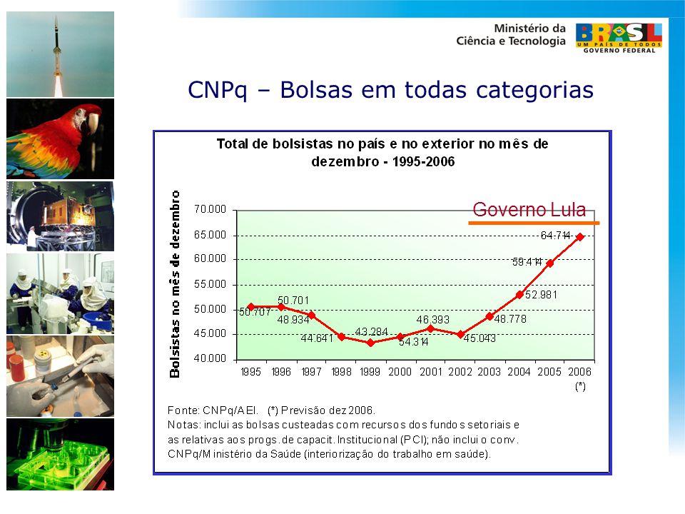 CNPq – Bolsas em todas categorias