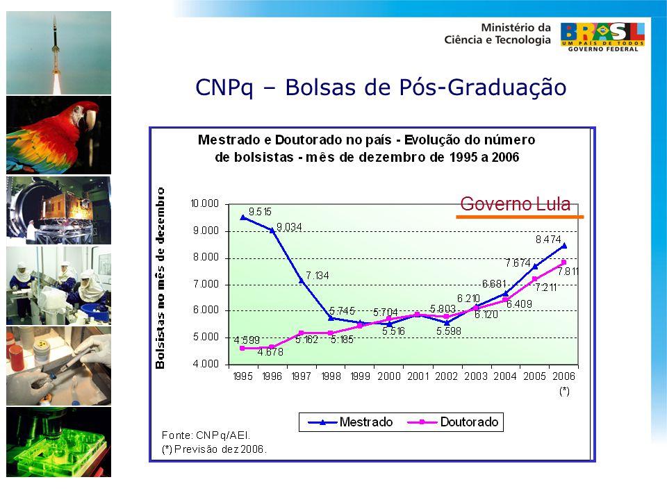 CNPq – Bolsas de Pós-Graduação