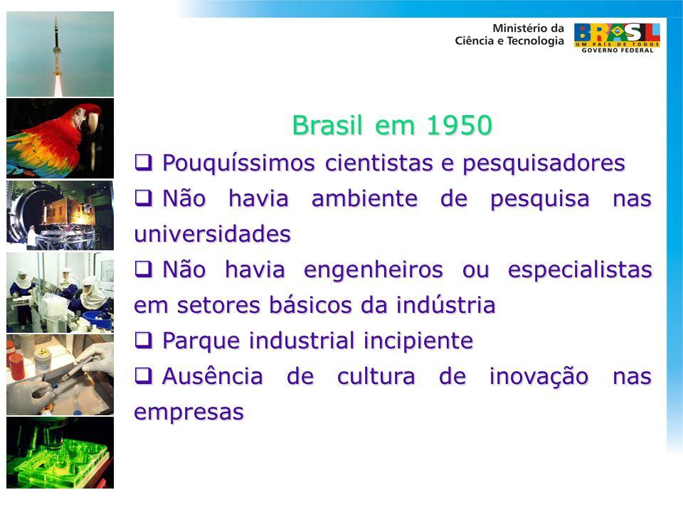 Brasil em 1950 Pouquíssimos cientistas e pesquisadores