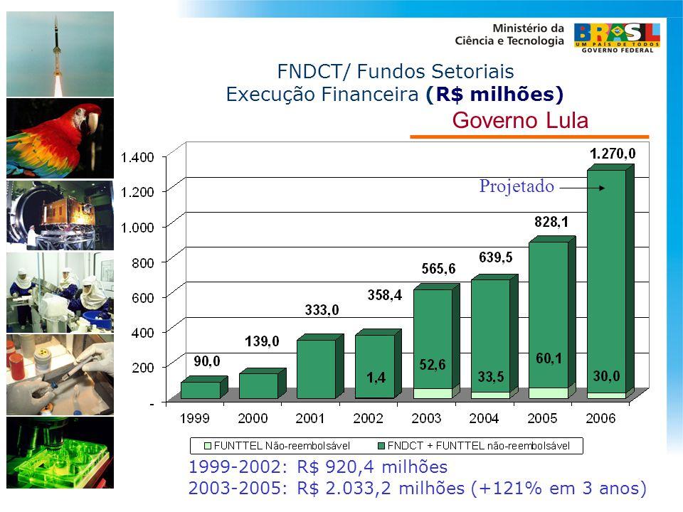 Governo Lula FNDCT/ Fundos Setoriais Execução Financeira (R$ milhões)