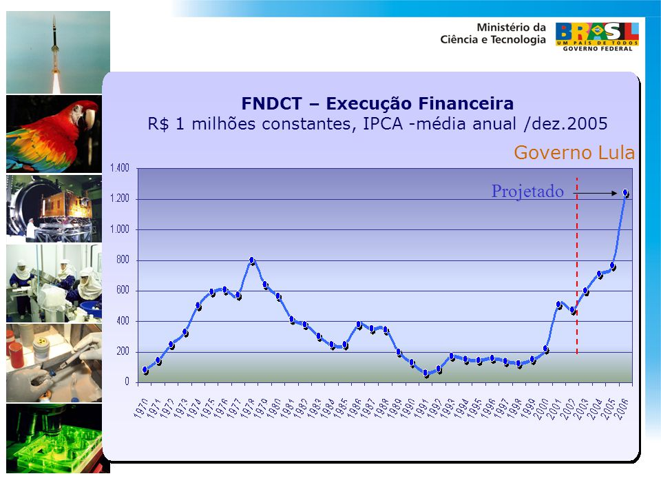 Governo Lula Projetado
