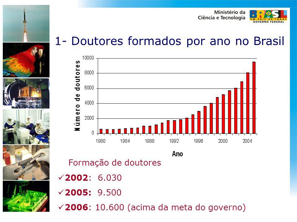 1- Doutores formados por ano no Brasil