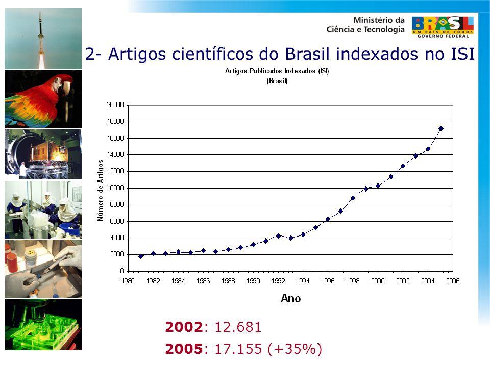 2- Artigos científicos do Brasil indexados no ISI
