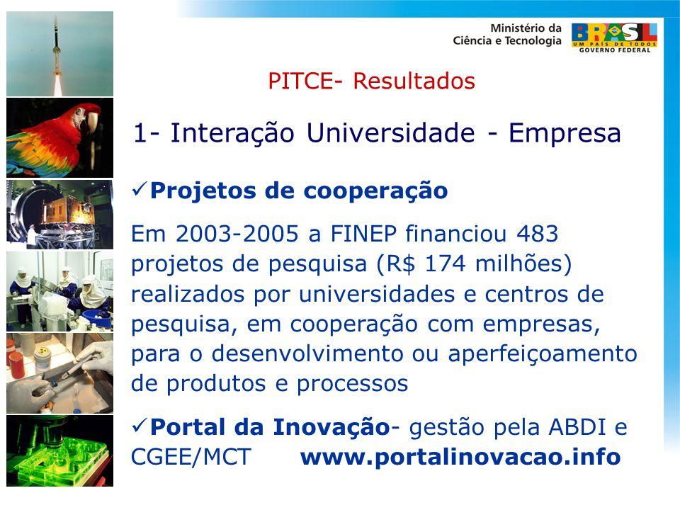 1- Interação Universidade - Empresa